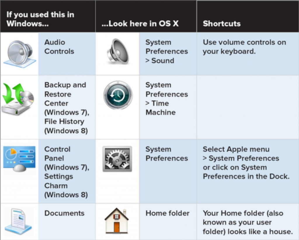Switch to Mac - Conversion chart for Windows software and settings.